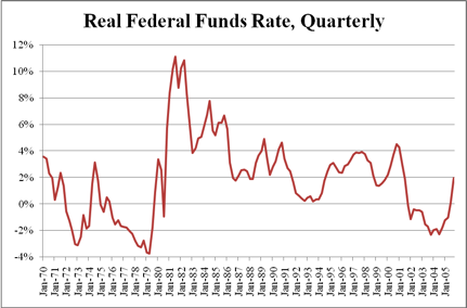 Real Federal Funds Rate, Quarterly